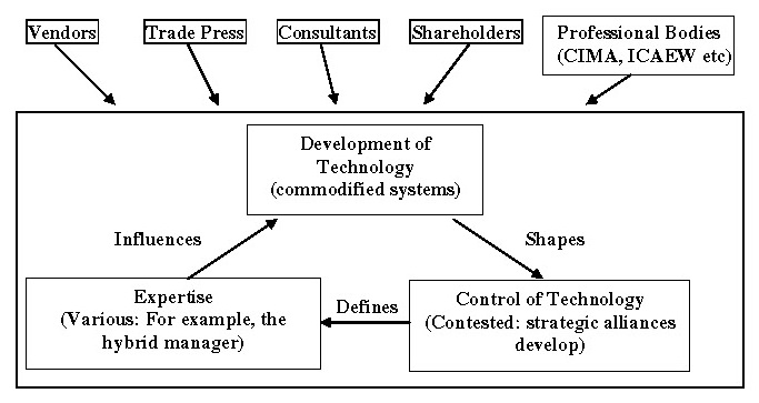 Newman & Westrup (2005)_Page_12 contextualised technology power loop v1